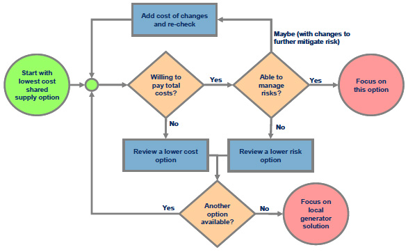 Green fields' decision logic flow