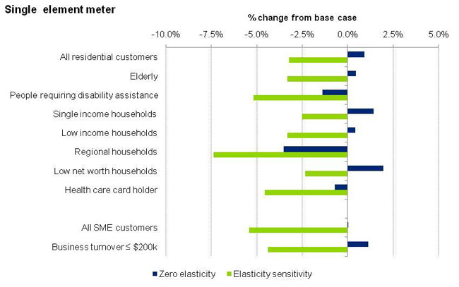 This graph depicts the change in electricity spend for single element meter based on Scenario C.