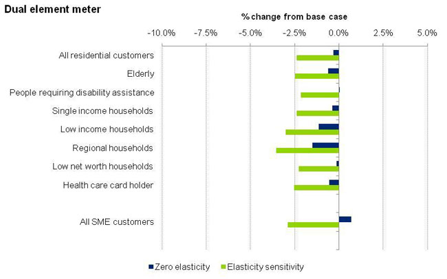 This graph depicts the change in electricity spend for dual element meter based on Scenario B.