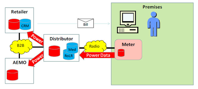 The diagram illustrates the primary flows of smart metering data today from premises to the DB and through to the RB and AEMO