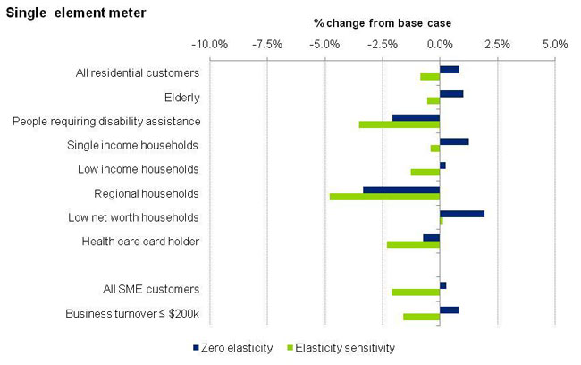 This graph depicts the change in electricity spend for single element meter based on Scenario E.