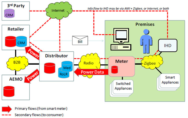 The diagram illustrates the Primary flows of smart metering data from premises to the DB and through to the RB and AEMO, and secondary flow data with third party services and HANs.