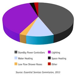 This piechart shows the percentage of total certificates registered for each activity as at 31 December 2012. The greatest precentage: Standby Power controllers, lighting, water heating, low flow shower roses, other and space heating