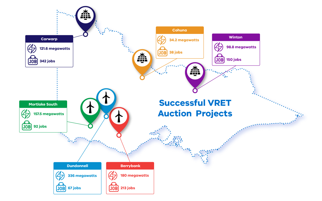 Map of successful projects in the Victorian Renewable Energy Auction VRET